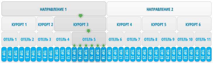 Структура информации